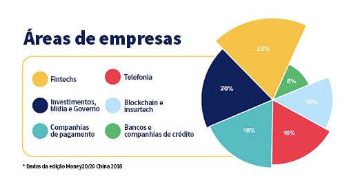 Imagem de um gráfico com empresas participantes do Money20/20 China de 2018