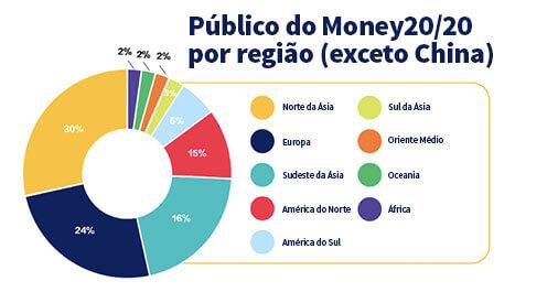 Imagem de um gráfico com público do Money20/20 China de 2018
