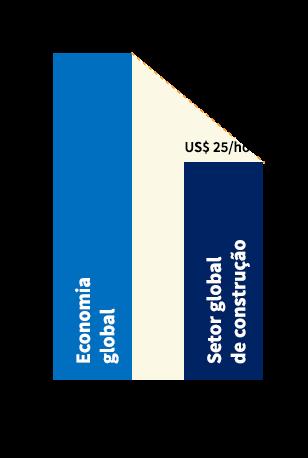 Gráfico da Média do valor agregado por funcionários por hora trabalhada