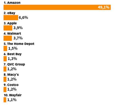 Gráfico que mostra a porcentagem de vendas no varejo dentre algumas empresas nos EUA