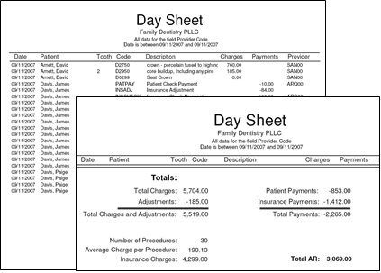 The day sheet report displays the daily details of your charges as well as the totals for the current day.
