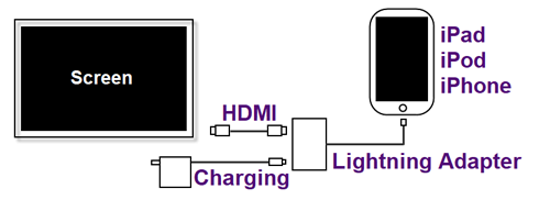 Lightning to HDMI adapter connection diagram