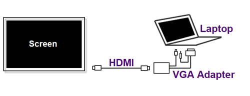 VGA to HDMI adapter connection diagram