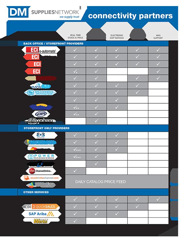 connectivity checklist