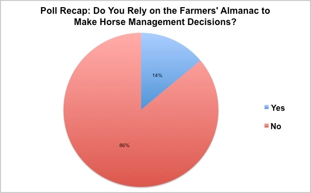 Poll Recap: Farmers' Almanac: Truth or Fiction? – The Horse