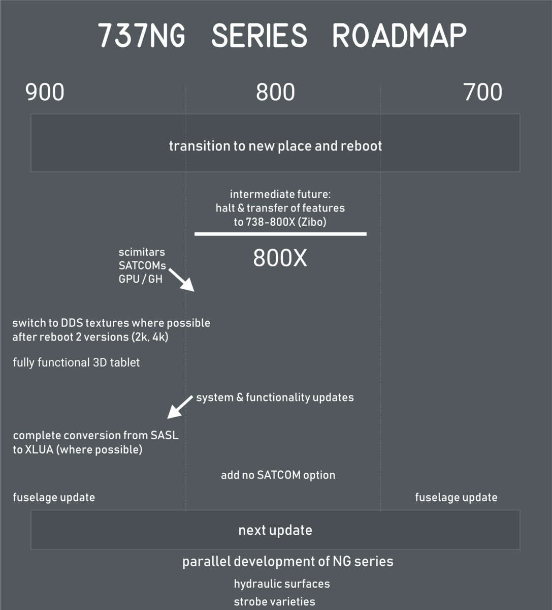 737 Ultimate road map released - News by members - Threshold