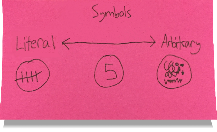 A sketch of purely symbolic vs.  meaningful symbols