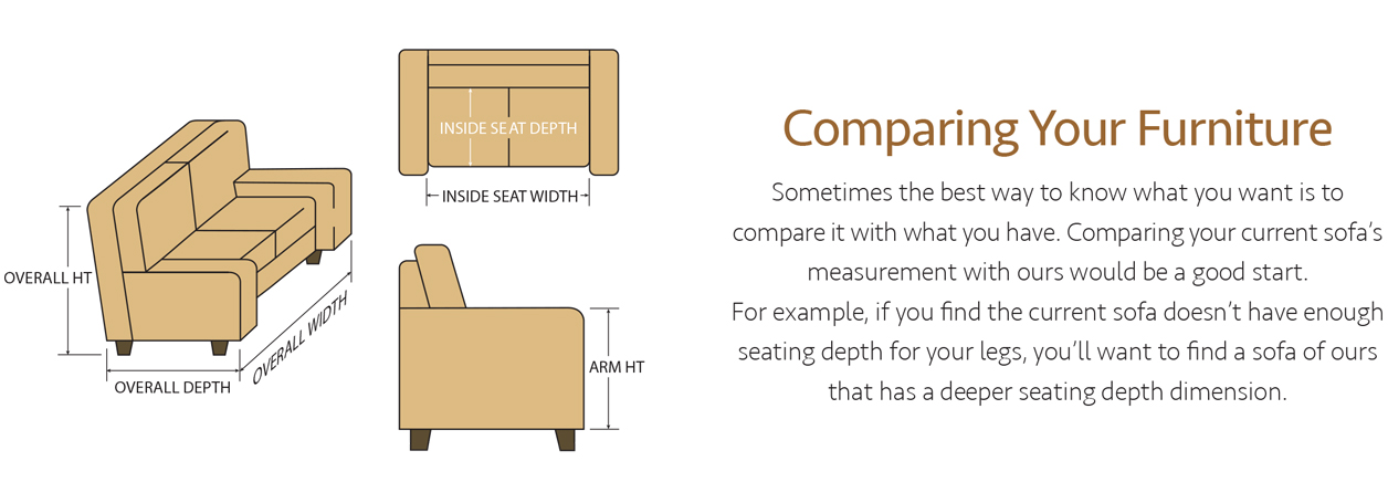 Comparing Your Furniture. Sometimes the best way to know what you want is to compare it with what you have. Comparing your current sofa's measurement with ours would be a good start. For example, if you find the current sofa doesn't have enough seating depth for your legs, you'll want to find a sofa of ours that has a deeper seating depth dimension.