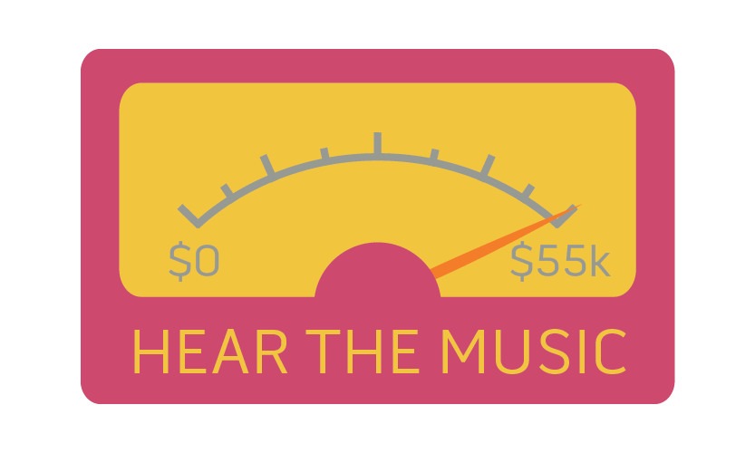 An image of the fundraising project's goal presented as a decibel meter. It has maxed out at $55,000