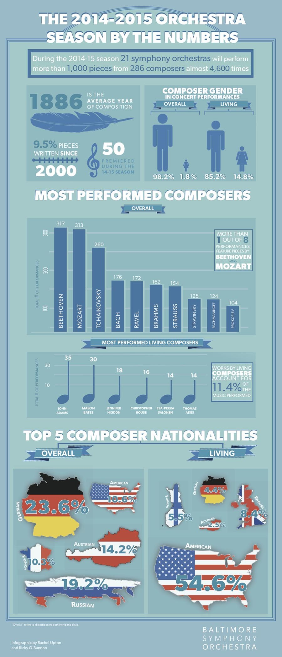 Orchestra Season Infographic