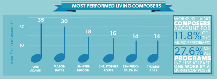 Living Composer Graphic 750Ish