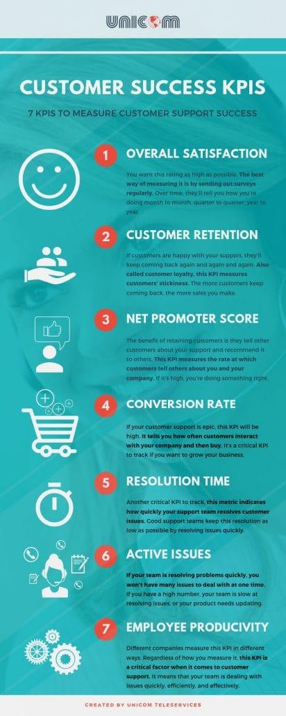 Customer Success KPIS