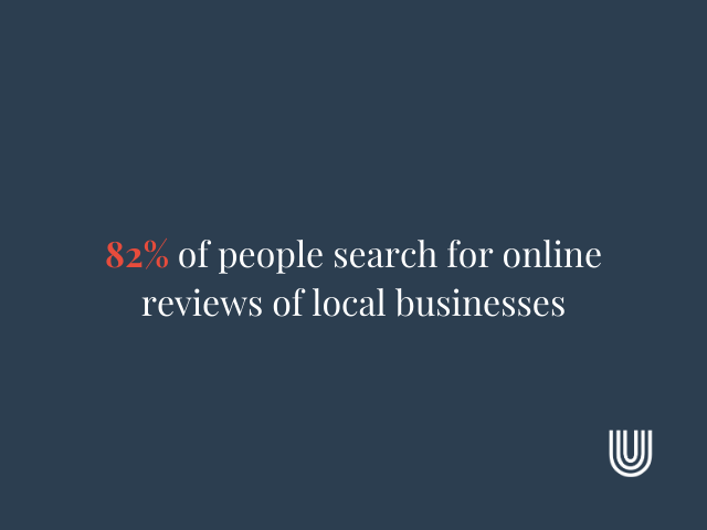 82% of people search for online reviews of local businesses