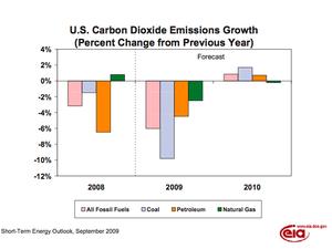 EIA_Emissions_2008-2010.jpg