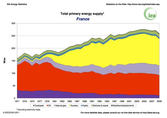France_Total_Primary_Energy_Supply.jpg