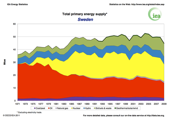 Sweden_Total_Primary_Energy_Supply.jpg