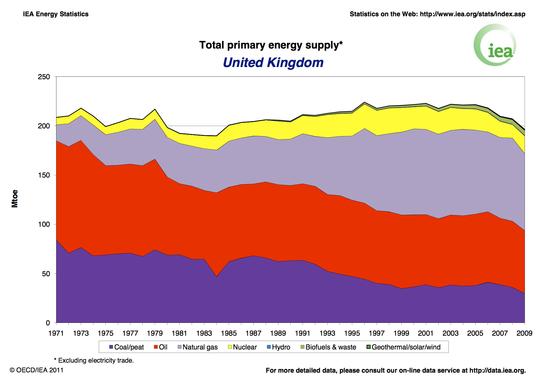 UK_Total_Primary_Energy_Supply.jpg