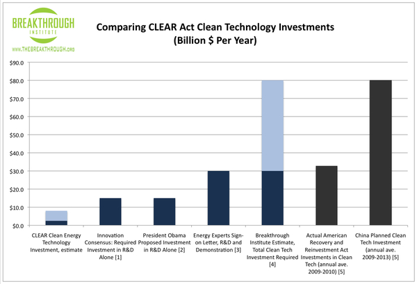 CLEAR_CleanTech_Investment.jpg
