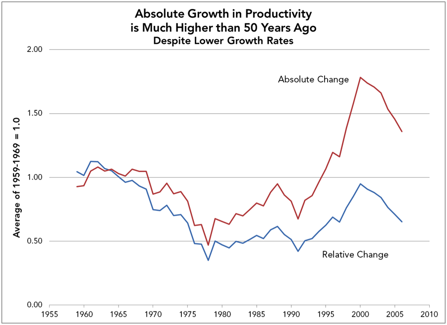 Absolute Growth in Productivity is Much Higher than 50 Years Ago Despite Lower Growth Rates
