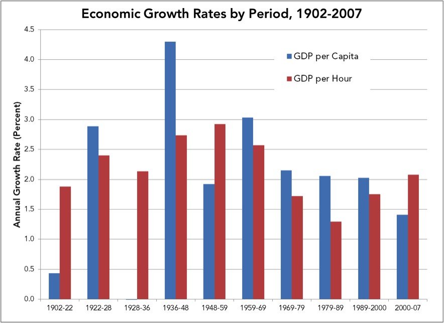Economic Growth Rates by Period, 1902-2007