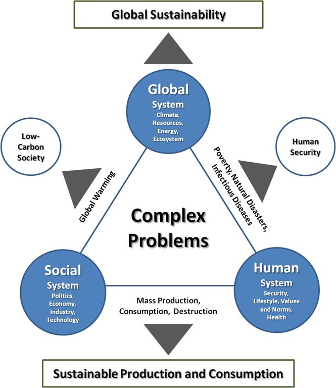 essay globalization consumerism and sustainable development environmental sciences essay Sustainable resource use & sustainable development: environment and development coined a definition of sustainable limitations of the global environment.