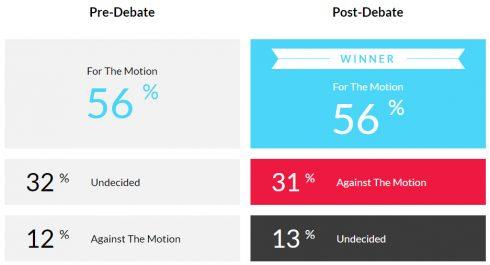 image of debate results
