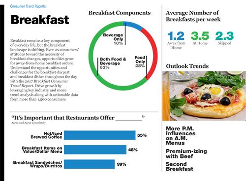 Technomic Breakfast Consumer Trend Report Infographic