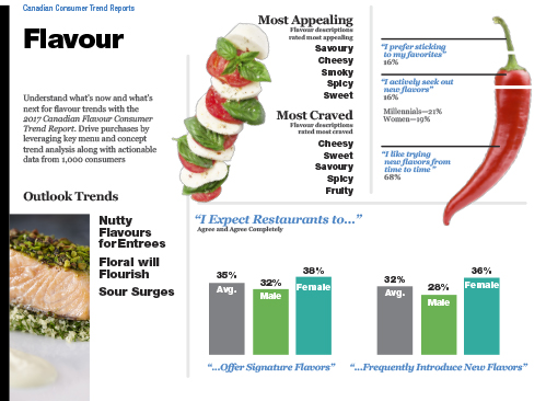 Technomic Canadian Flavour Consumer Trend Report Infographic