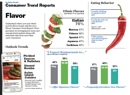 Technomic Flavor Consumer Trend Report Infographic