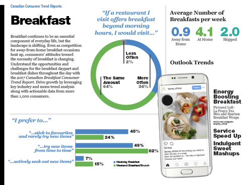 Technomic Canadian Breakfast Consumer Trend Report Infographic