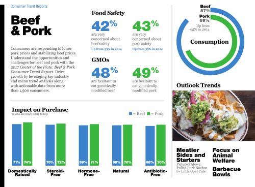 Technomic 2017 Beef & Pork Consumer Trend Report Infographic