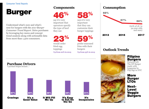 Technomic 2017 Beef & Pork Consumer Trend Report Infographic