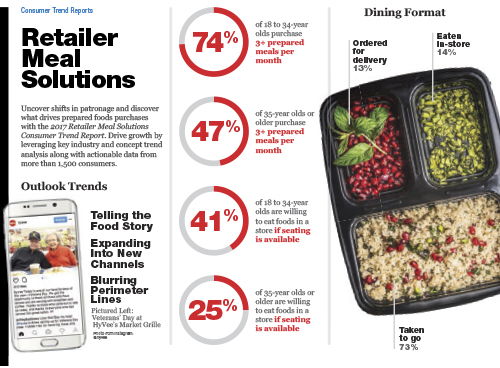 Technomic 2017 Retailer Meal Solutions Consumer Trend Report Infographic