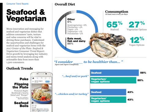 Technomic 2017 Seafood & Vegetarian Consumer Trend Report Infographic