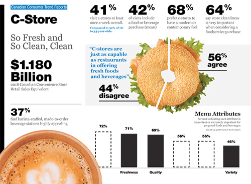 Technomic Canadian Convenience Store Foodservice Consumer Trend Report Infographic