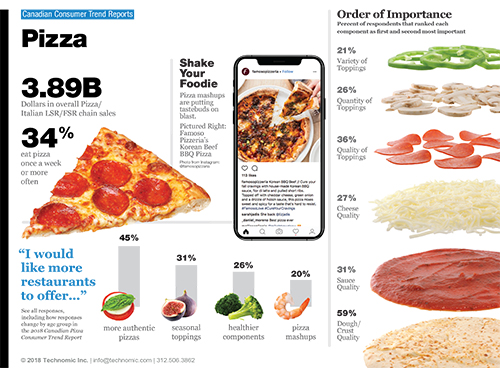 Technomic Canadian Pizza Consumer Trend Report Infographic
