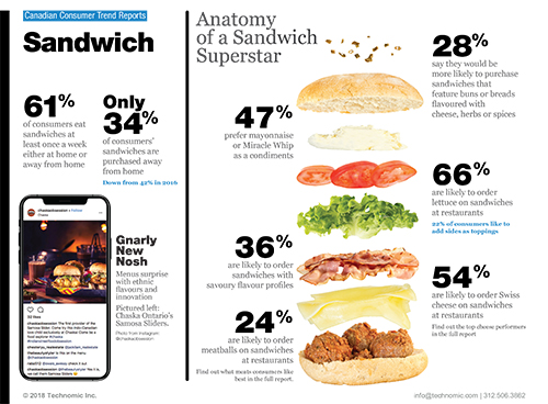Technomic Canadian Sandwich Consumer Trend Report Infographic