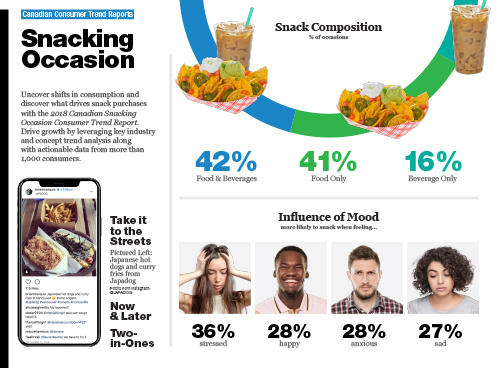 Technomic Canadian Snacking Occasion Consumer Trend Report Infographic