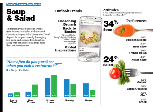 Technomic Soup & Salad Consumer Trend Report Infographic