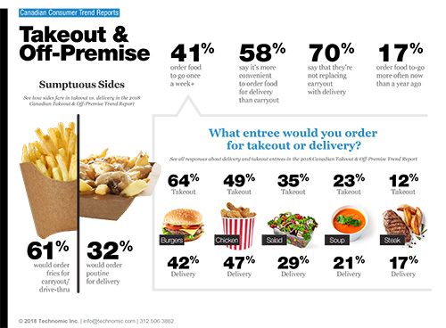 Technomic Canadian Takeout & Off-Premise Consumer Trend Report Infographic