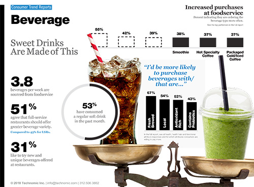 Technomic Beverage Consumer Trend Report Infographic