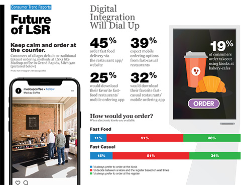 Technomic Future of LSR Consumer Trend Report Infographic