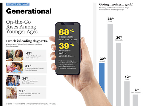 Technomic Generational Consumer Trend Report Infographic