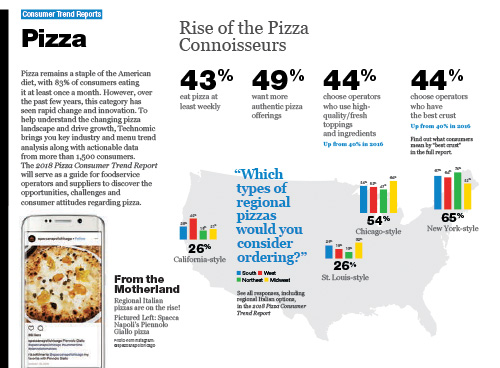 Technomic Pizza Consumer Trend Report Infographic