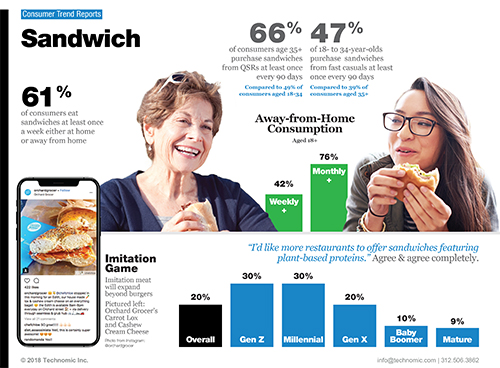 Technomic Sandwich Consumer Trend Report Infographic
