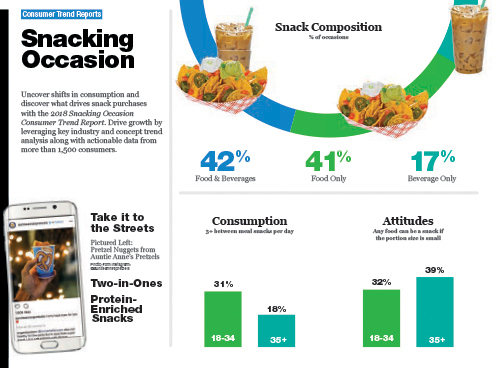 Technomic Snacking Occasion Consumer Trend Report Infographic