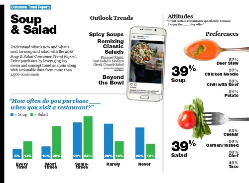 Technomic Soup & Salad Consumer Trend Report Infographic