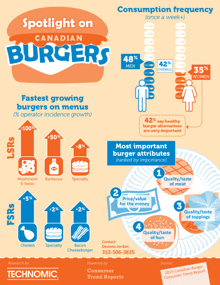 Spotlight on Burgers
