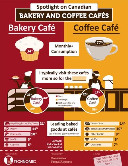 Spotlight on Bakery & Coffee Café