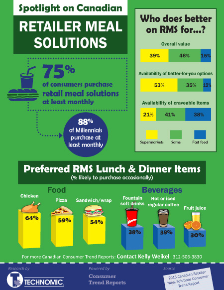 Retailer Meal Solutions